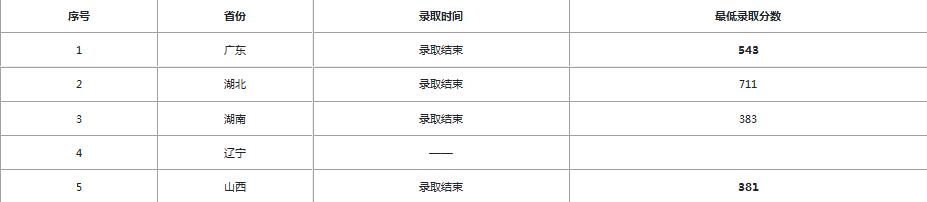 中山大学录取分数线