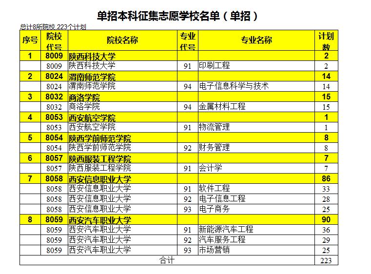 2020年陕西高职单招征集志愿招生计划