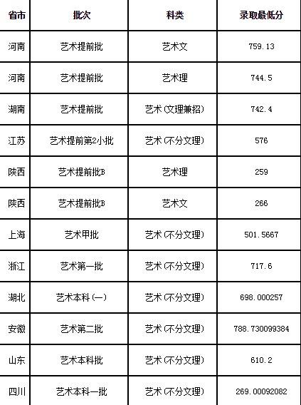 华东理工大学2020设计学类分省分专业录取分数线