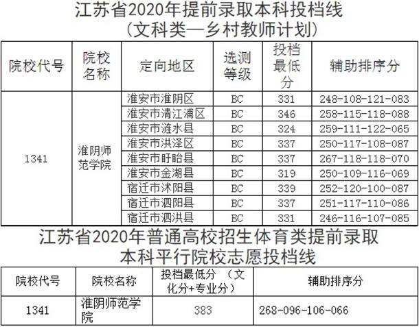 淮陰師范學院提前批錄取投檔線