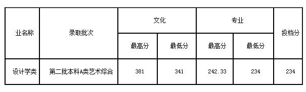 2020齐鲁工业大学艺术类各省各专业录取分数线