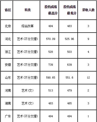 2020北京交通大学威海校区艺术类各省各专业录取分数线