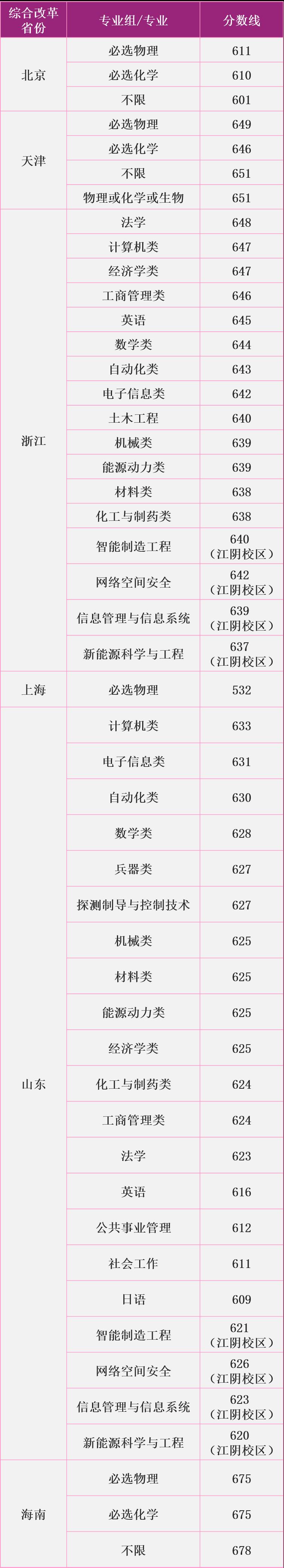 南京理工大學一本錄取分數線