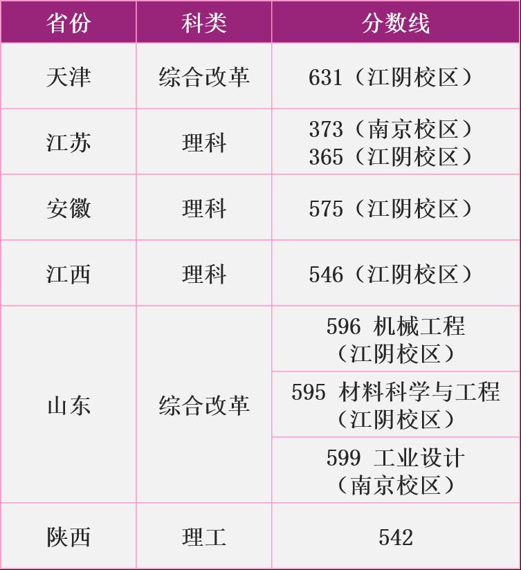 南京理工大學中外合作分數線