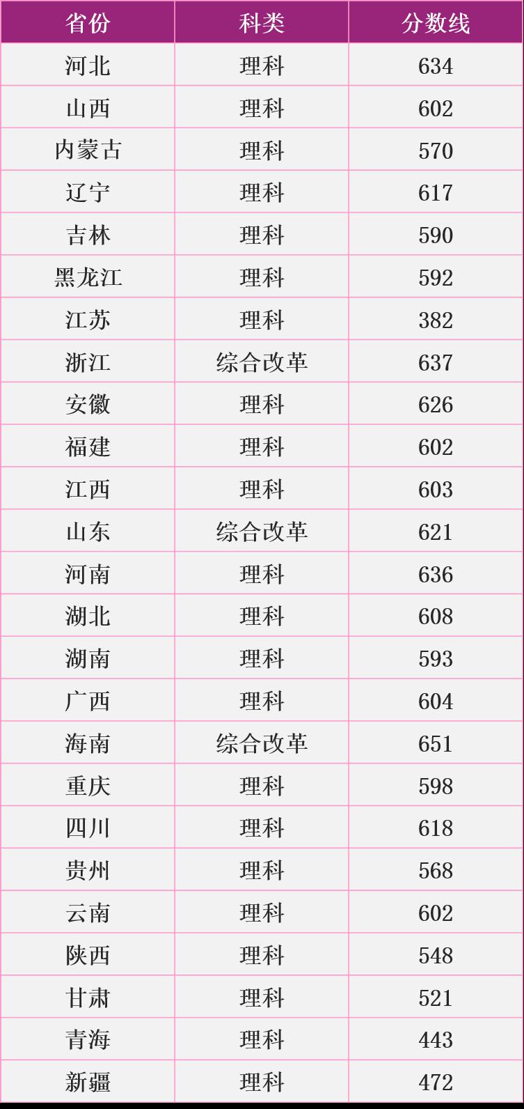 南京理工大學高校專項分數線