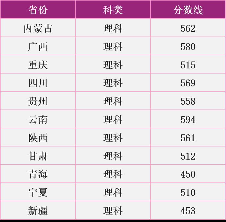 南京理工大學少數民族預科班分數線