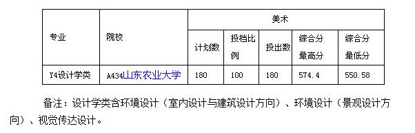 2020山东农业大学艺术类各省各专业录取分数线