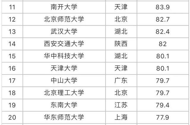 985大学排名一览表