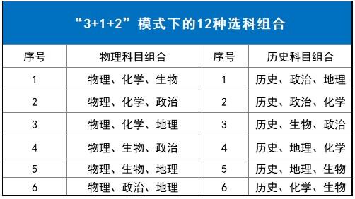 新高考3+1+2选科组合方式