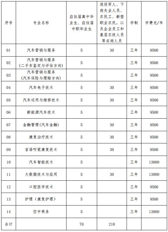 2020天津滨海汽车工程职业学院高职扩招简章