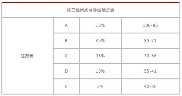 新高考等级赋分表 怎么计算等级赋分