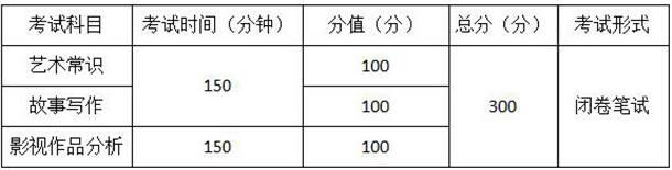考试科目、形式及分值