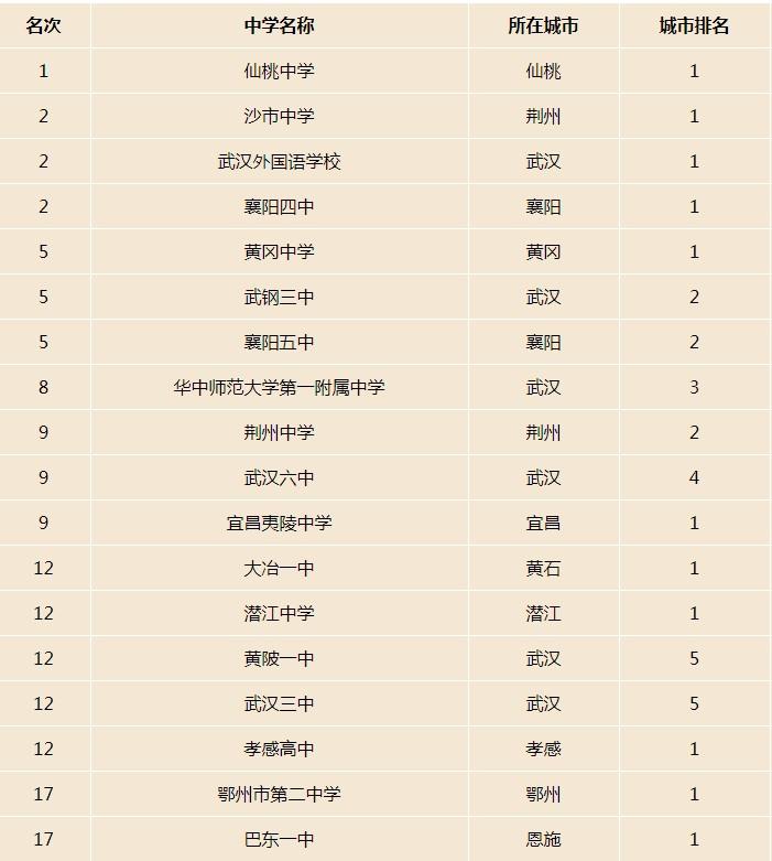 2021年湖北省高中排名一览 哪些高中比较好