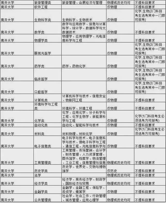 2021南开大学热门专业新高考选科要求