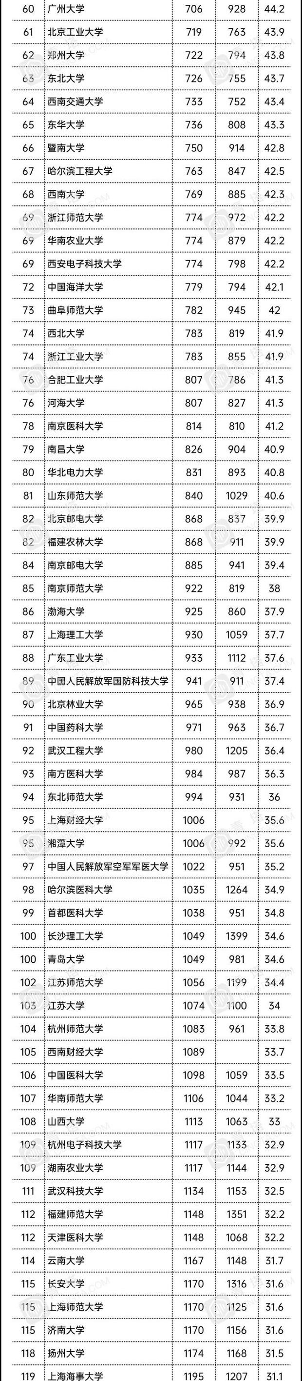 中国大学排名.jpg