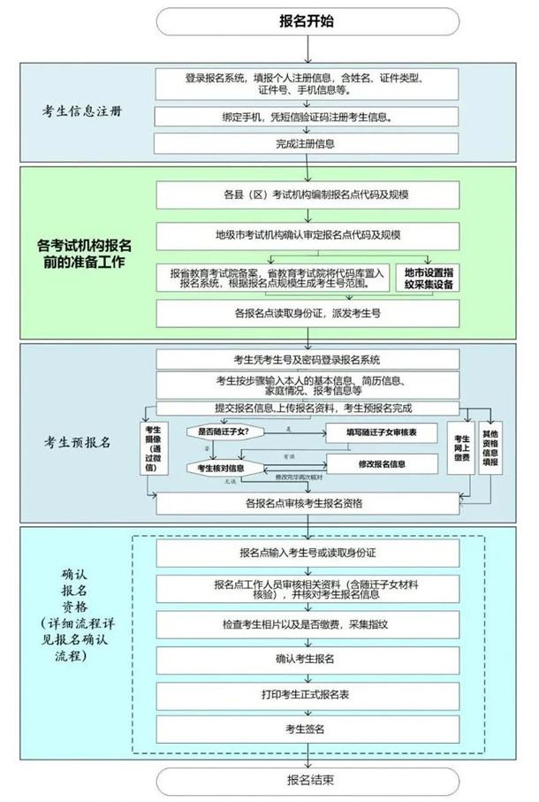 廣東省2021年普通高考報名時間安排