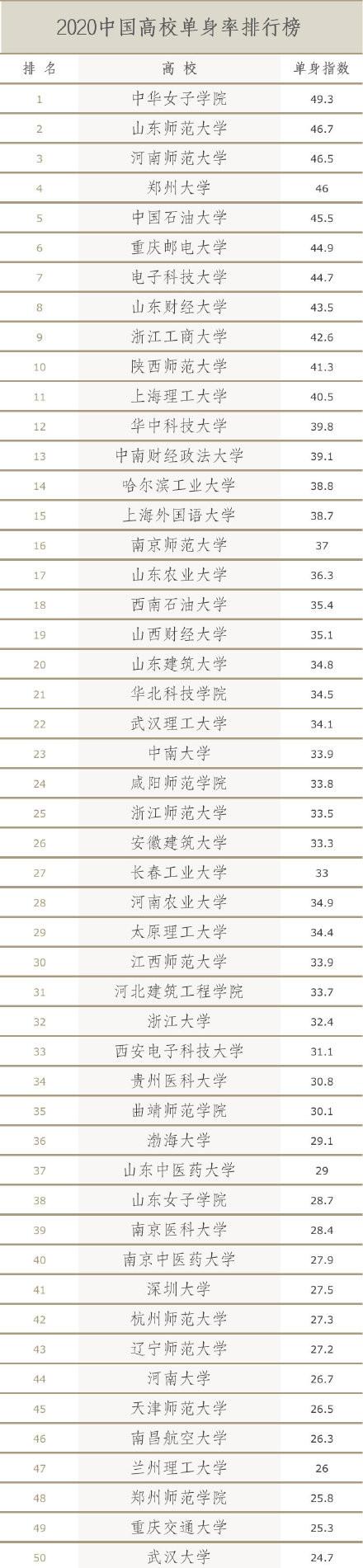 中国高校单身率排行榜出炉