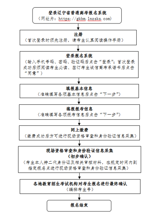 2021辽宁高考报名流程是什么