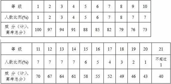 浙江选考等级赋分表