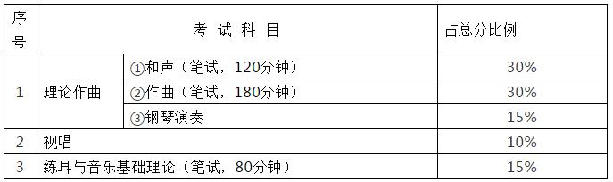 湖南音乐类统考科目