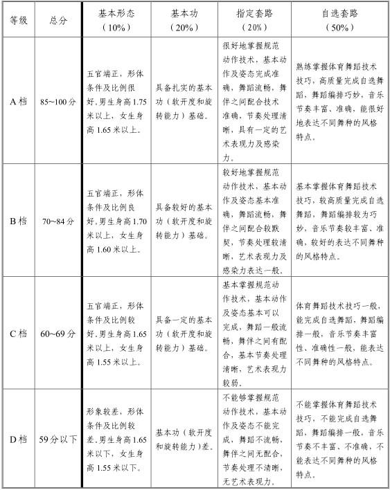 2021天津体育舞蹈专业统考考试大纲
