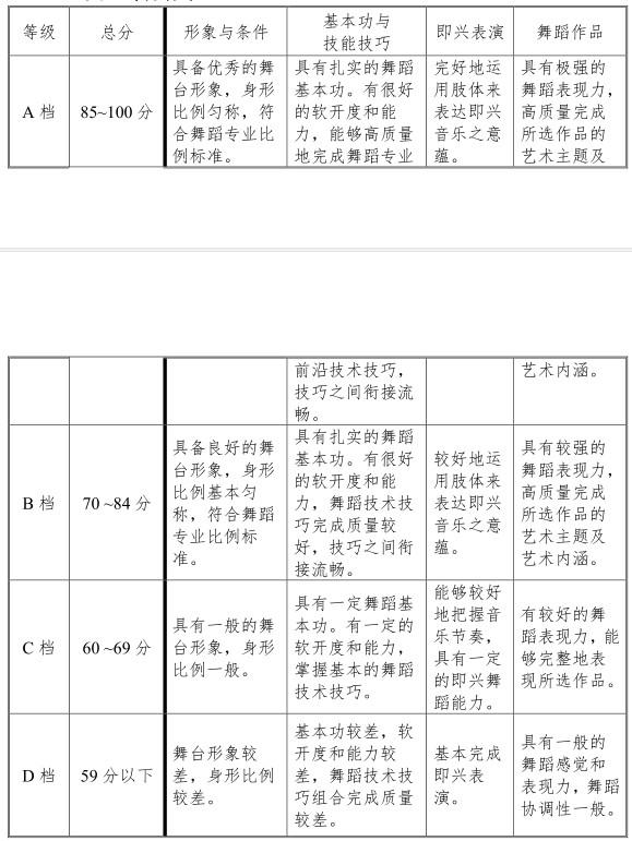 2021天津舞蹈学类专业统考考试大纲