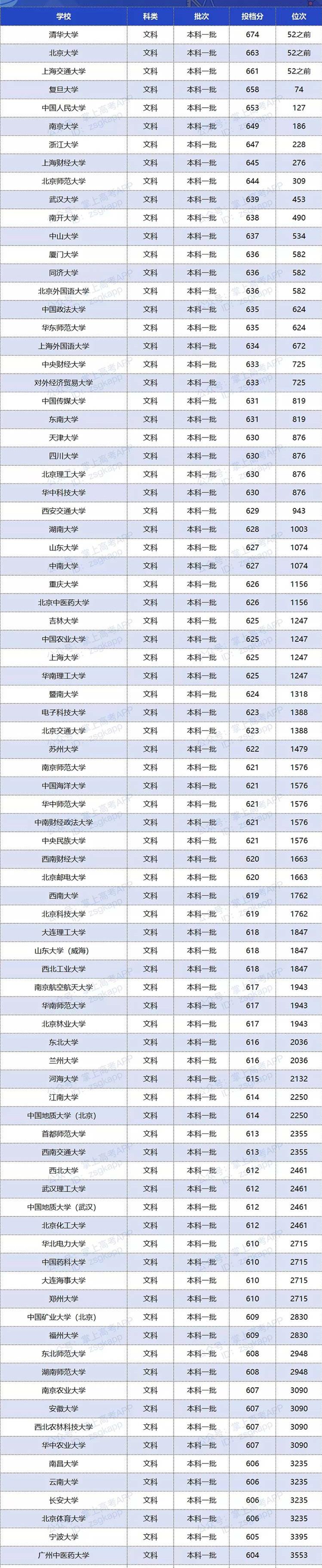 2020年双一流大学在湖南投档分数线及位次
