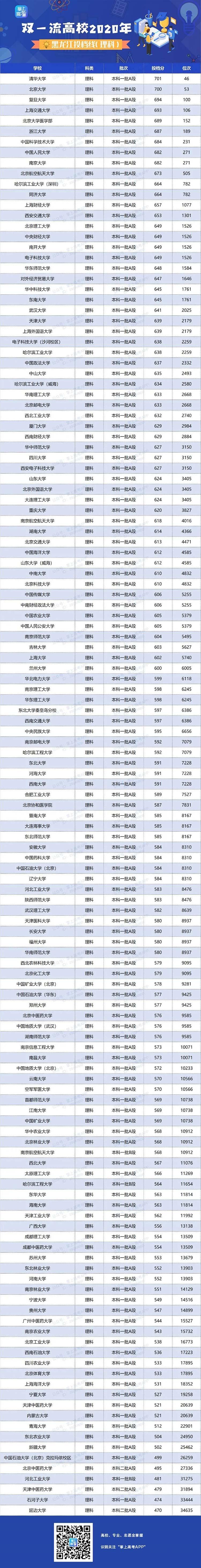 2020年双一流大学在黑龙江投档分数线及位次情况