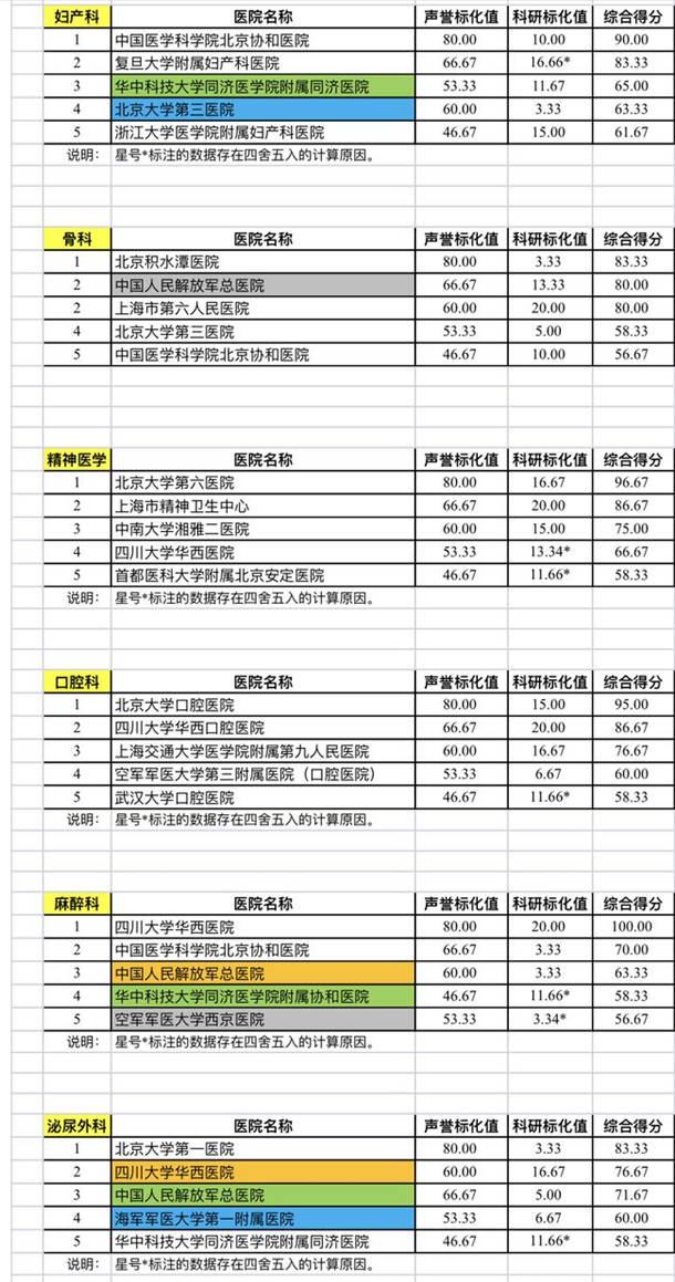 复旦版中国医院排行榜