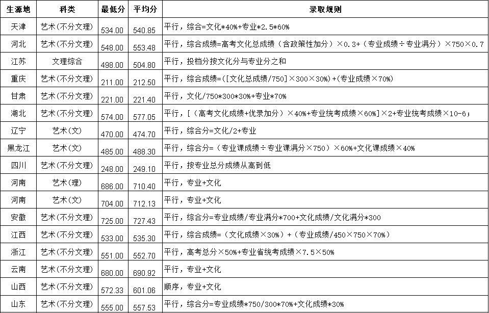 2020年天津城建大学艺术类录取分数及规则