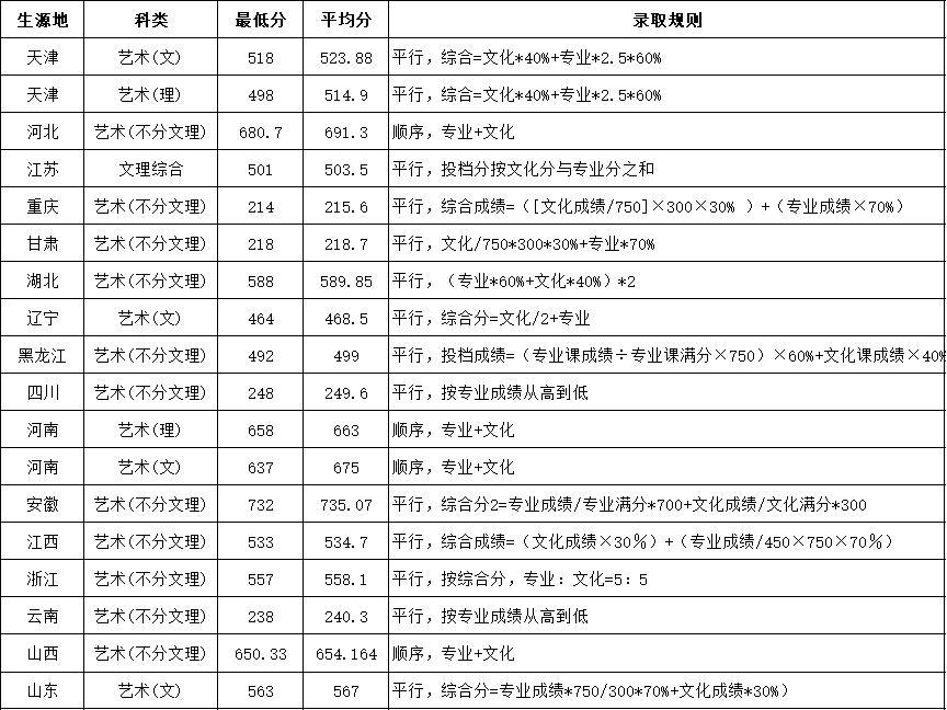 2019年天津城建大学艺术类录取分数及规则