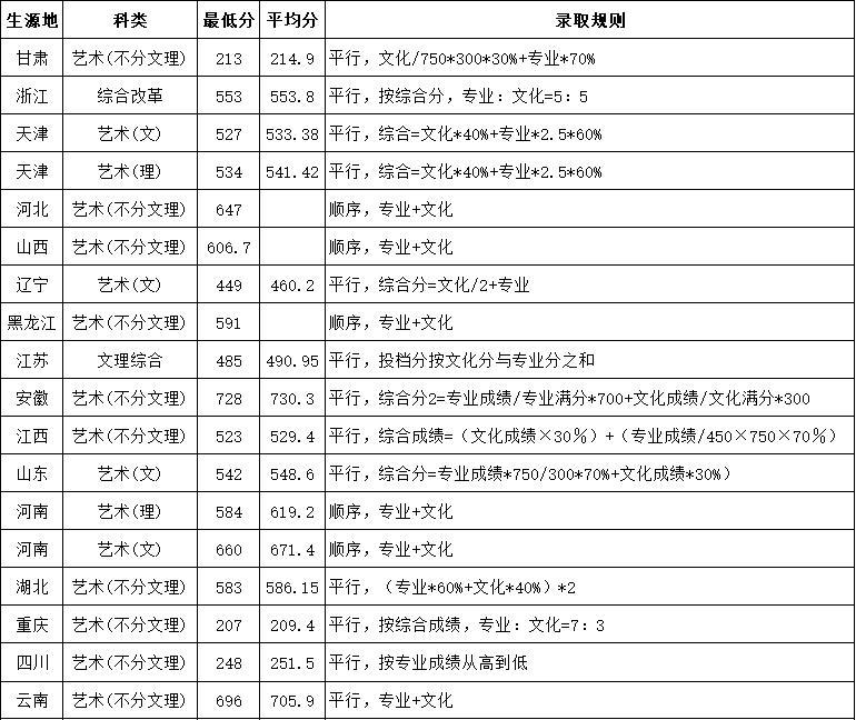2018年天津城建大学艺术类录取分数及规则