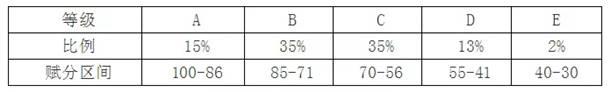 河北新高考等级赋分表