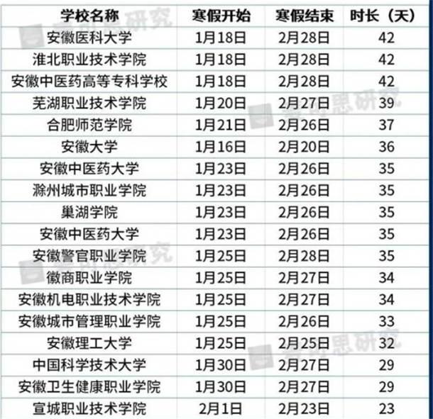 2021安徽部分大学寒假放假时间