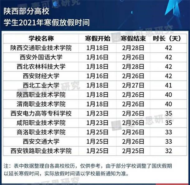 2021陕西各大学寒假放假时间安排