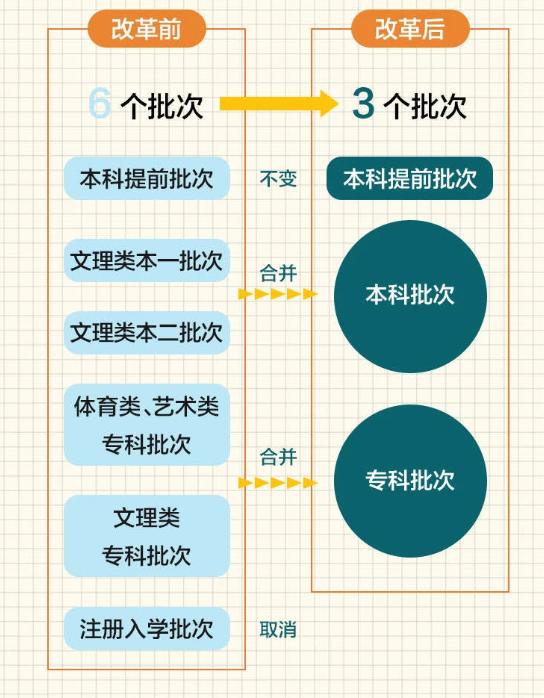 2021年江蘇新高考錄取批次