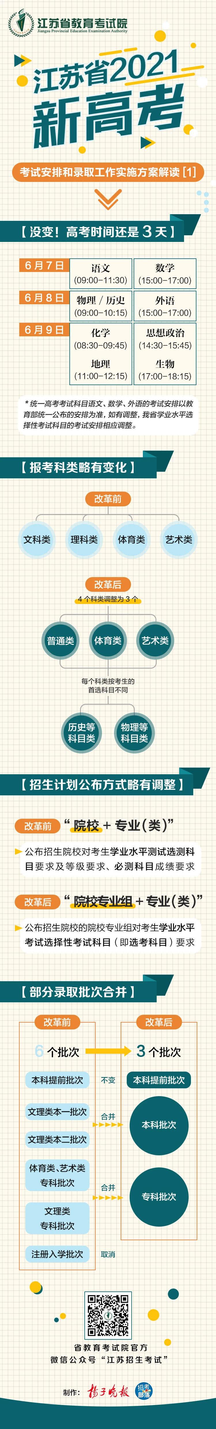 2021年江蘇新高考政策