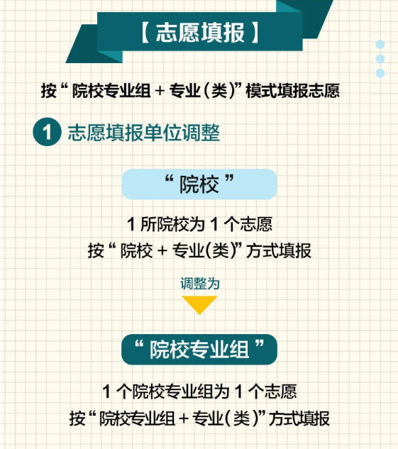2021江苏新高考志愿填报图解