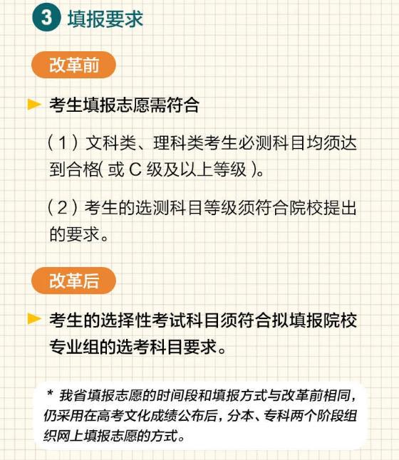 2021江蘇新高考志愿填報圖解