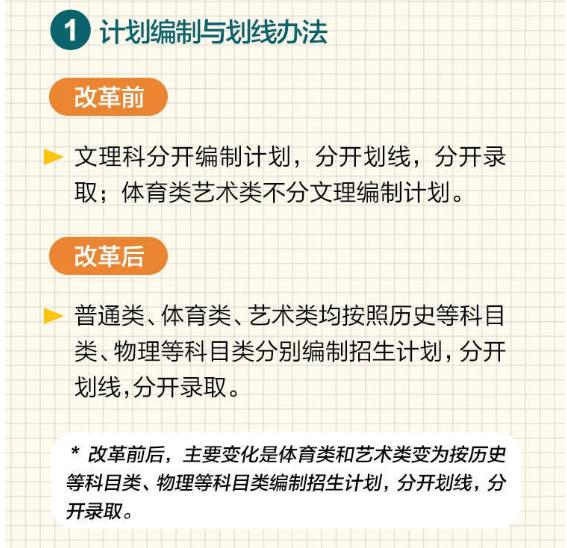 2021江蘇新高考投檔錄取