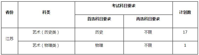江苏师范大学2021年舞蹈编导专业校考报名时间