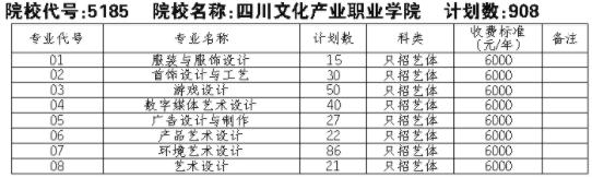 2021四川文化产业职业学院单招专业及招生计划