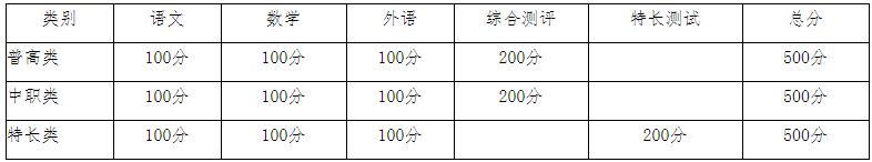 2021年资阳环境科技职业学院高职单招招生简章