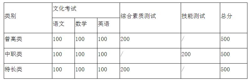 2021年四川职业技术学院高职单招招生简章