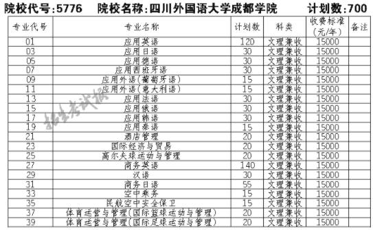 2021四川外国语大学成都学院单招专业及招生计划