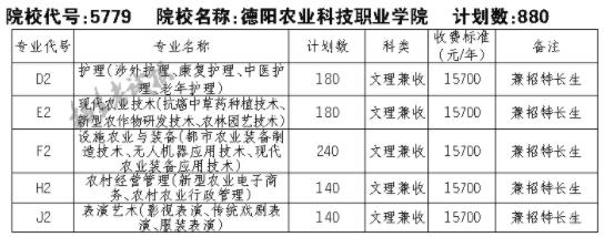 2021德阳农业科技职业学院单招专业及招生计划