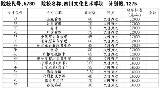 2021四川学问艺术学院单招专业及招生计划