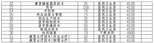2021四川卫生康复职业学院单招专业及招生计划