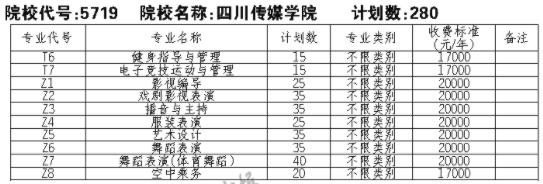 2021四川传媒学院单招专业及招生计划