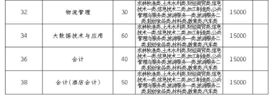 2021成都银杏酒店管理学院单招专业及招生计划